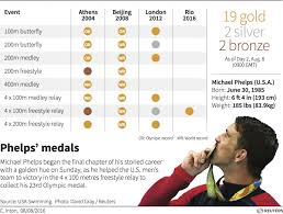 Olympic Gold Medal Chart Michael Phelps Wins 19th Olympic Gold Medal Answers On
