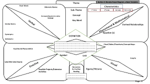 Frayer Model Concept Map Frayer Maps Magdalene Project Org