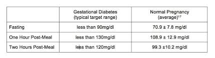 Gestational Diabetes Blood Sugar Range Chart Pin On Gestational Diabetes Lets Not Have Another 11 Lb Baby