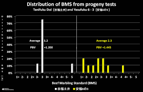 Cattle Birth Weight Chart How Many Progeny Tests Are Required To Evaluate Breeding