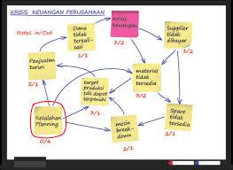 membuat diagram keterkaitan masalah atau interrelationship diagram    membuat diagram keterkaitan masalah atau interrelationship diagram   blog eris
