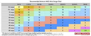 Wire Gauge Mm Amps Practical 200 Wire Size Chart Wire