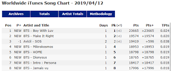 Itunes Global Charts Chart Global Titans Bts Debut 1 On Worldwide Itunes Song