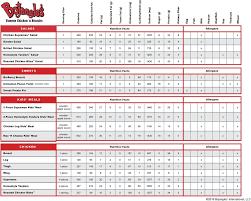 Bojangles Calorie Chart Bojangles Allergen Menu
