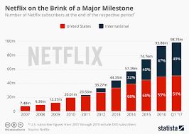 Chart Netflix On The Brink Of A Major Milestone Statista