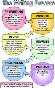 Writing Process Flow Chart Twenty Writing Tips To Improve Your Writing Teaching