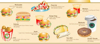 Chart Of Different Food Items Fast Food Chart Calories Of Most Popular Meals Faculty Of