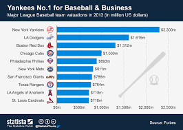 Chart Yankees No 1 For Baseball Business Statista