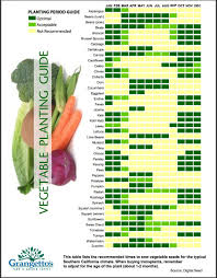 California Growing Season Chart Veggie Planting Guide For Southern California Vegetable