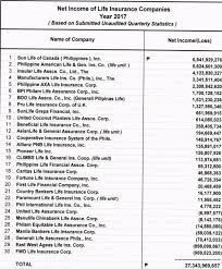 Company S Net Worth Top And Best Life Insurance Companies In The Philippines 2017