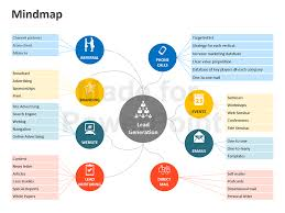 powerpoint map templates powerpoint map templates powerpoint mind map template mind map