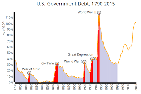 Federal Spending As A Percentage Of Gdp Historical Chart The History Of U S Government Spending Revenue And Debt