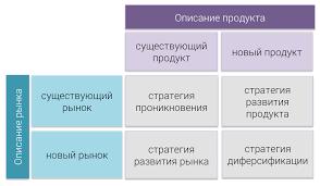 Разработка стратегии роста ООО ТД Вегас на мебельном рынке  Теоретические аспекты разработки стратегии роста предприятия