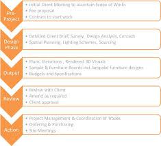 Interior Design Process Checklist Image Result For Interior Design Process Steps Design
