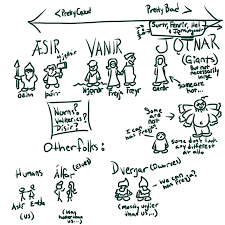 Norse Mythology Chart Sketches Outlaws And Giants And Gods Oh My Vikings