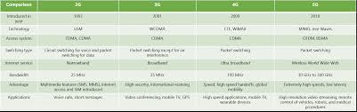 Wimax Frequency Band Chart Comparison Of 2g 3g 4g 5g 2g Vs 3g Vs 4g Vs 5g Rantcell
