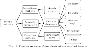 Heatsink Comparison Chart Figure 2 From Genetic Algorithm Design Of A 3d Printed Heat