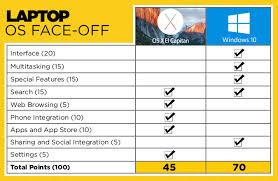 Windows 10 Vs Os X El Capitan Why Microsoft Wins Laptop Mag