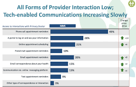 Consumers Want To Cross The Digital Health Chasm With