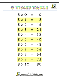 8 Multiplication Chart 8 Times Table