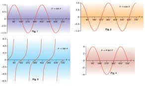 Sine Cosine And Tangent Of Any Angle Gcse Revision Maths