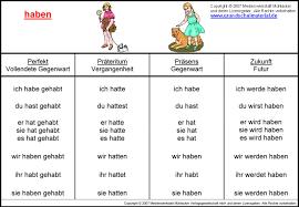 zeitformen übersicht deutsch