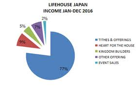 Tithes And Offering Chart Governance Finance Lifehouse Yokohama