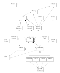 uml use case diagram activity diagram class diagram state chart    class diagram for atm system