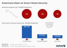 Keen Width Chart Chart Americans Keen On Smart Home Security Statista