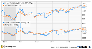 Itw Stock Chart 3m Company Seeks Growth But At What Price Financhill
