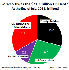 Us Debt Pie Chart 2018 Who Bought The 1 47 Trillion Of New Us National Debt Over