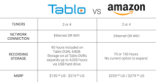 Tablo Ota Dvr Vs Amazon Fire Tv Recast Comparison What