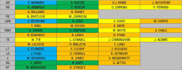 New York Giants Qb Depth Chart New York Giants Post Draft Depth Chart What Does The Roster