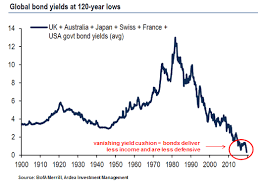 The Vanishing Yield Cushion Ardea Investment Management