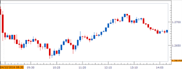 Usd Cad Advance At Risk On Sticky Canada Consumer Price