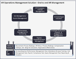 hr  hr operations management solutions