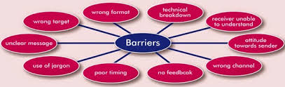essay barriers in cross cultural communications training write  cross cultural communication barriers docx cross