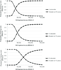 Vaccination Chart From Birth To 10 Years Cost Effectiveness Acceptability Curve By Ages At Initial