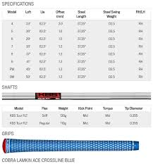 Iron Length Chart Cobra King Forged Tour One Length Golf Irons Steel Shafts