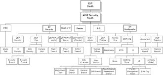 C Organization Chart File Ssu Organization Chart Jpg Wikipedia