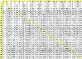 17 Multiplication Chart 40x40