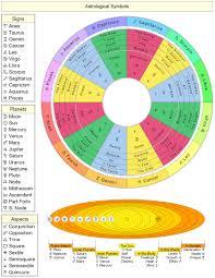 Cafe Astrology Birth Chart Wheel Zimt Ca