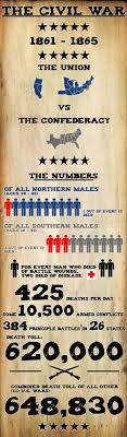 best images about the civil war reconstruction civil war infographic