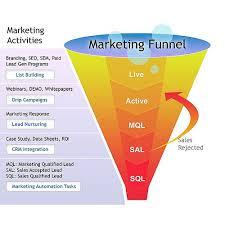 Image result for sales funnel
