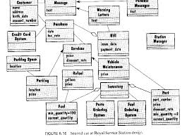 cs software engineering ias a larger example of class diagrams and associations  consider a previous semester    s project  they produced two  overlapping class diagrams  one focusing