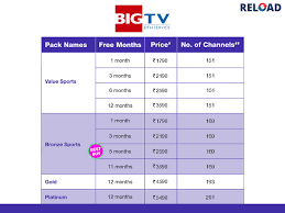 Online Prepaid Mobile Recharge Offers Uninor To Uninor