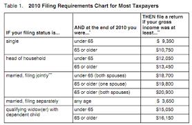 Taxes Fafsa Efc Financial Literacy Ecpi