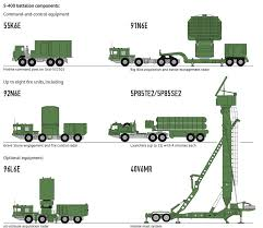 Space And Missile Systems Center Org Chart S 400 Triumf Sa 21 Growler Air Defense Missile System Data