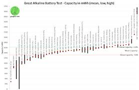 Great Aa Alkaline Battery Test Pt 3 The Results Goughs
