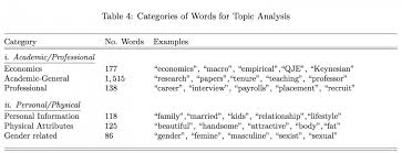 oec publications research papers on economics topics   the internet can be a brutal place for women in economics paper finds research papers on